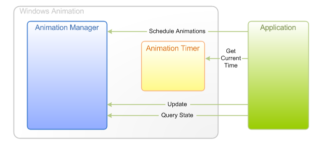 Diagram that shows the interactions between an application and the Windows Animation components when the application is driving animation updates directly.