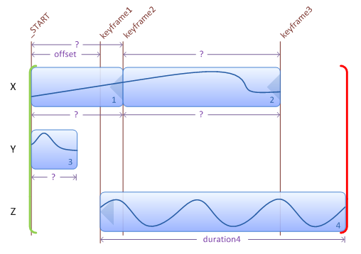 Illustration showing addition of keyframes after various transitions