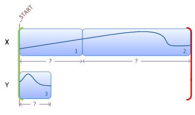 Illustration showing a storyboard containing transitions across multiple variables