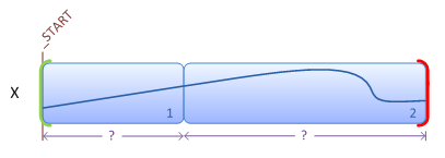Illustration showing a storyboard containing two transitions on the same variable