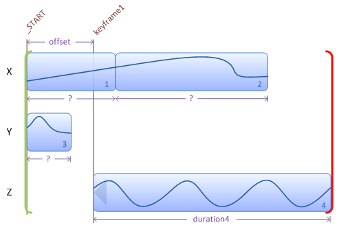 Illustration showing addition of a transition aligned at a keyframe